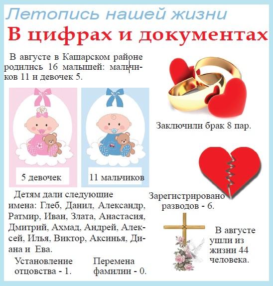 В августе в Кашарском районе родились 16 малышей